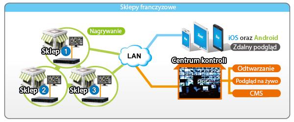 Efektywne zarządzanie i zapisywanie nagrań z oprogramowaniem CMS dla rejestratorów AirLive CoreNVR