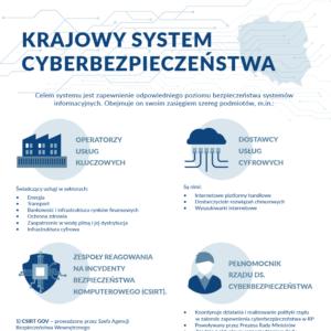 NOWOŚĆ! Opracowanie i wdrażanie procedur Krajowego Systemu Cyberbezpieczeństwa dla operatorów usług kluczowych i dostawców usług cyfrowych